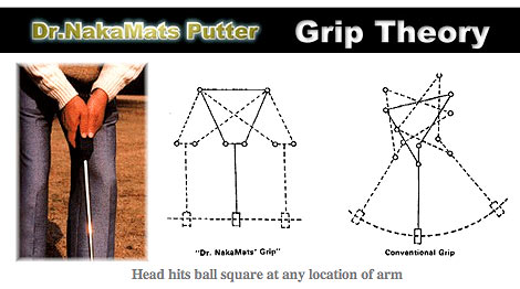 A somewhat complicated diagram of how to use the Dr.NakaMats Putter