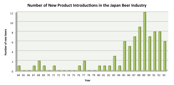 A chart of new Japanese beer products