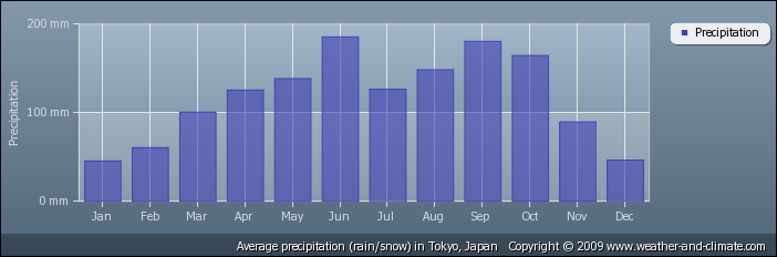 a chart showing the average precipitation of tokyo