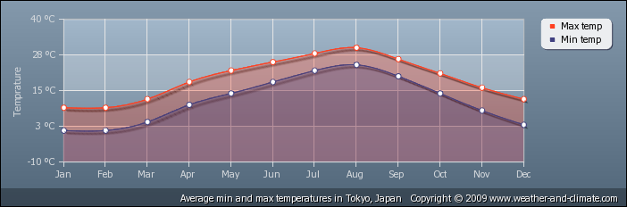 a chart showing the average temperature of tokyo