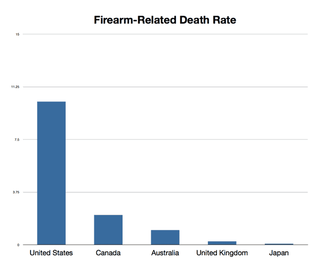 graph of gun deaths per capita
