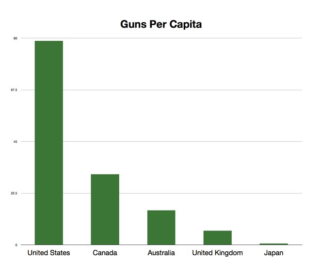 graph of gun ownership per capita
