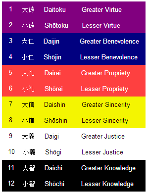 color in japan traditional rankings