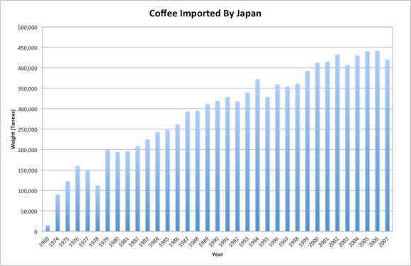 chart of Japanese coffee imports