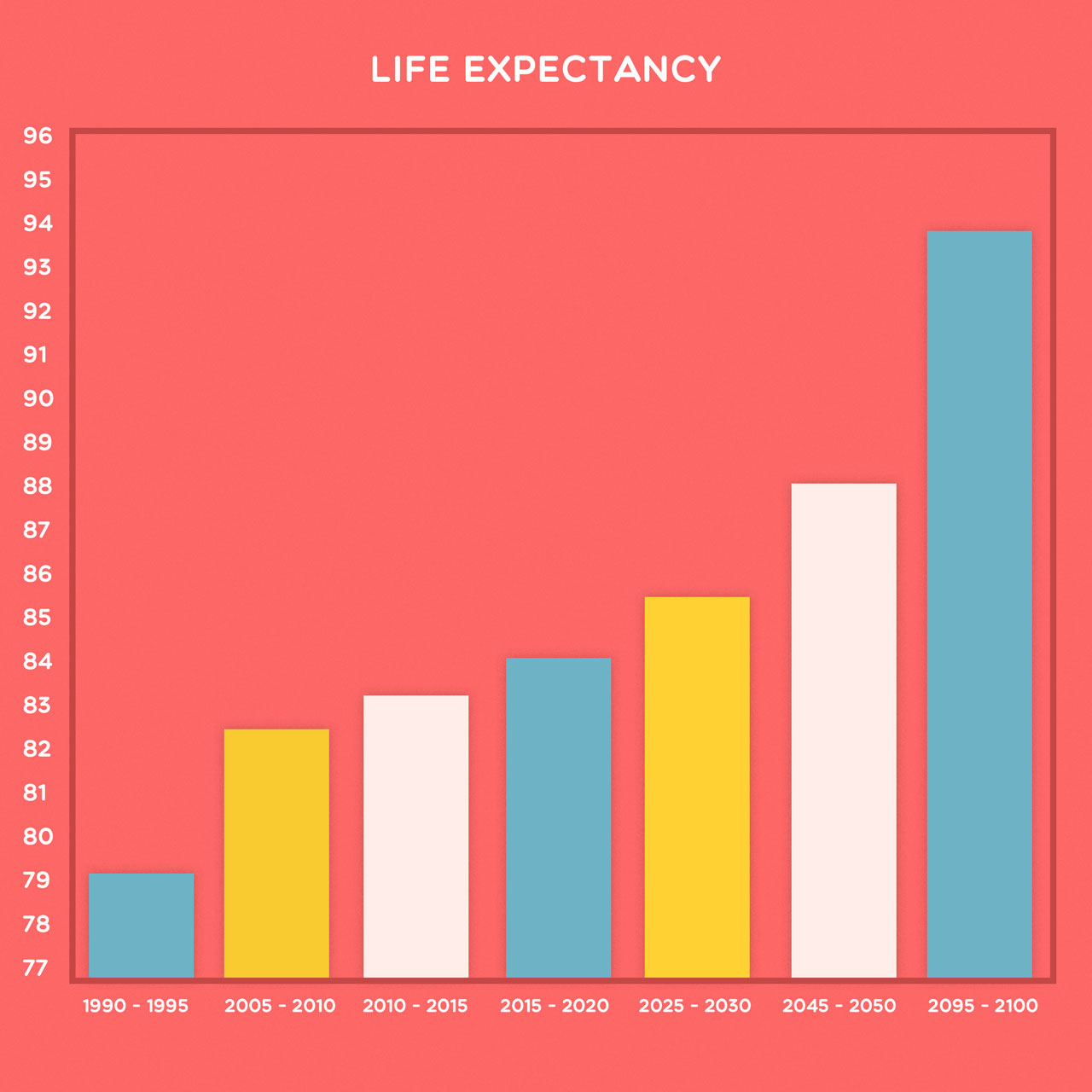 chart showing japanese life expectancy