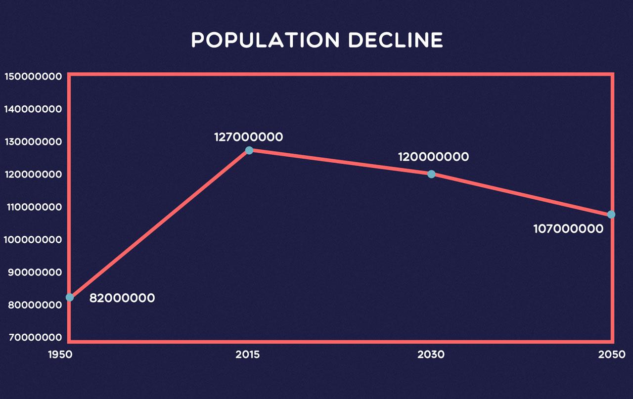 chart showing japanese population decline