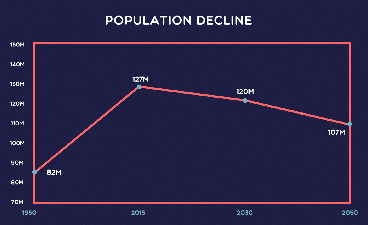 chart showing japanese population decline