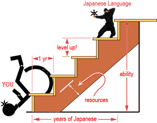 graph of language mastery vs time with a ninja