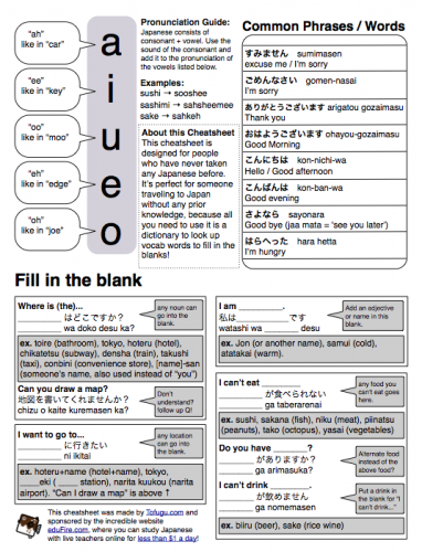 Tofugu Japanese language cheatsheet