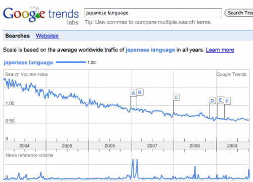 Graph displaying the search trend for Japanese Language