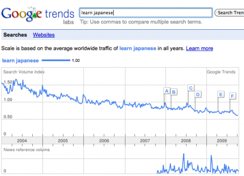 Graph displaying the search trend for Learn Japanese