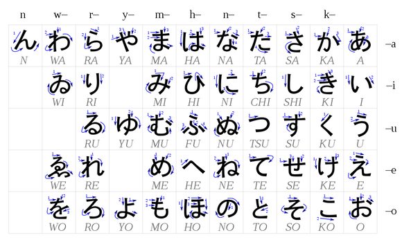 Standard hiragana chart with stroke order
