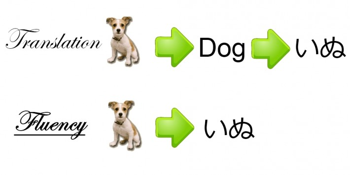 translation anki for dog