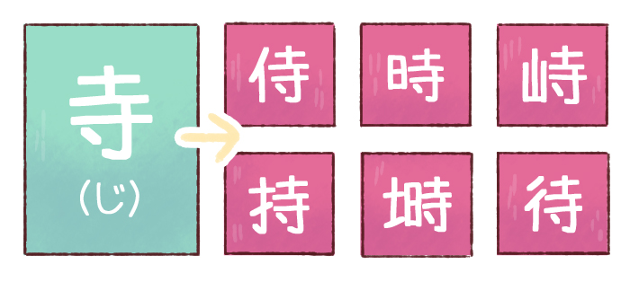 illustrated anatomy of a kanji character