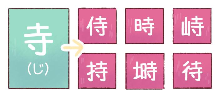 illustrated anatomy of a kanji character