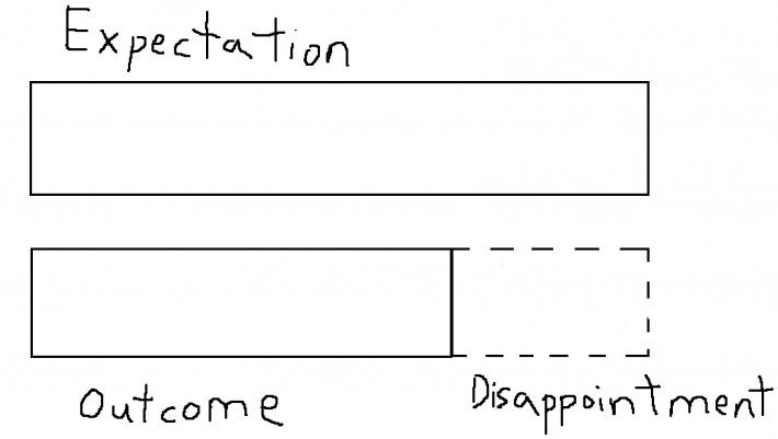 expectations vs outcome graph