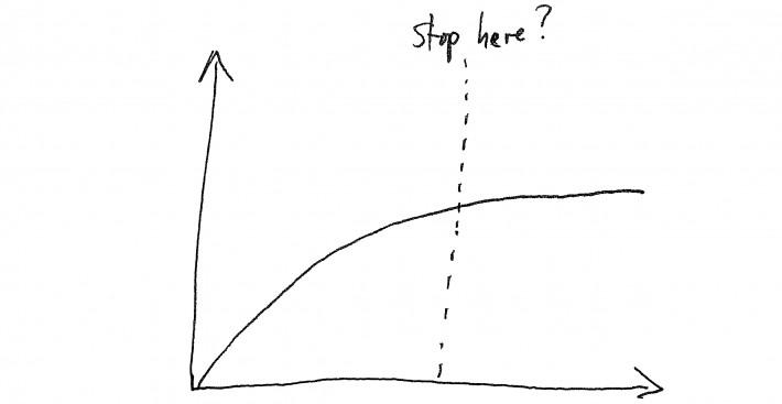 time vs enjoyment graph