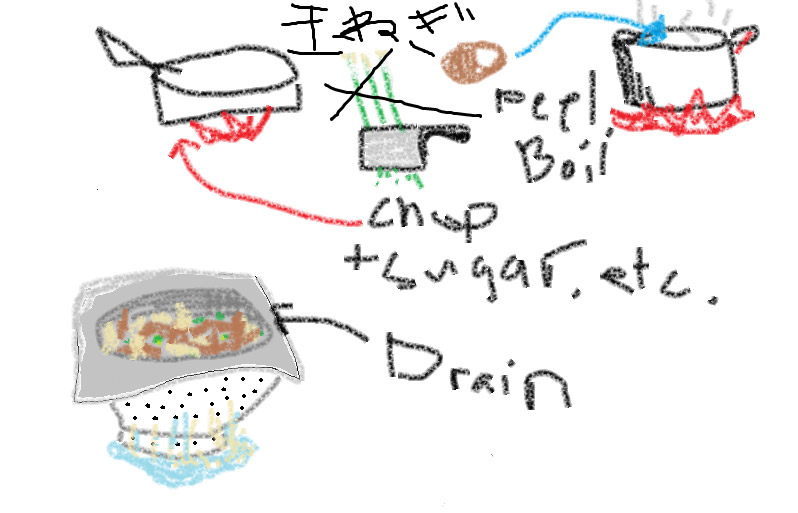 hand drawn instructions