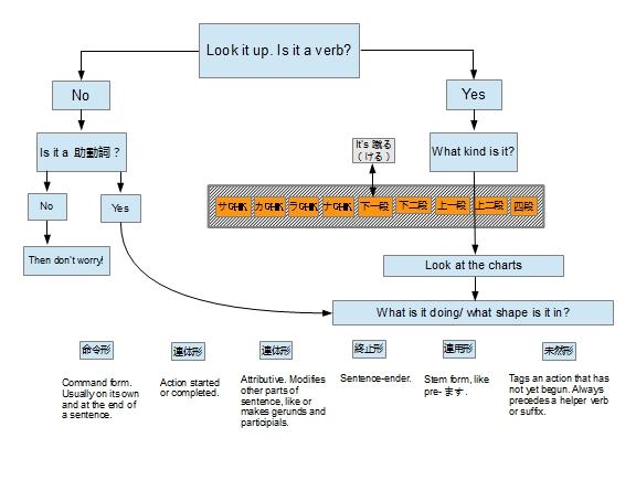 kobun verb chart