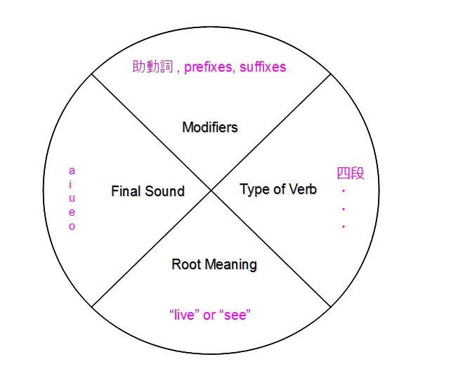 kobun verb pie chart
