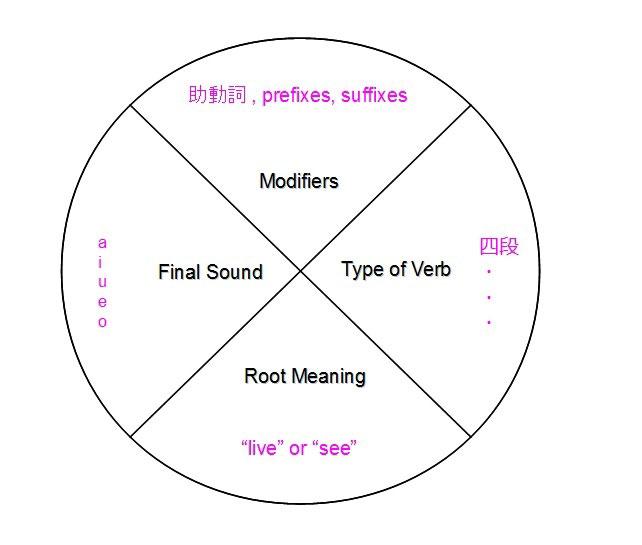 kobun verb pie chart