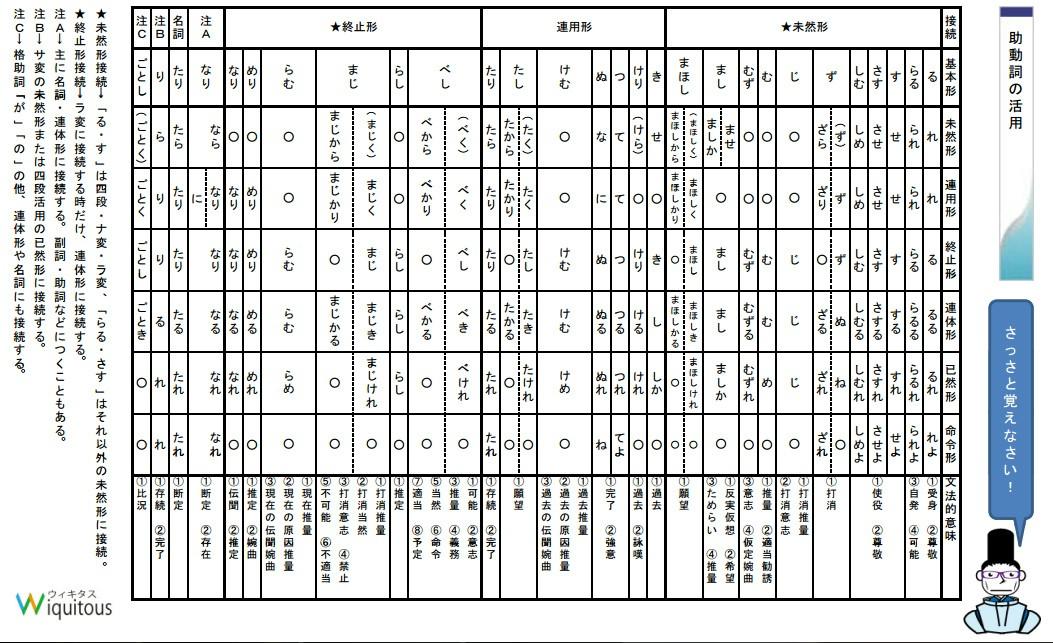 jodoushi kobun chart
