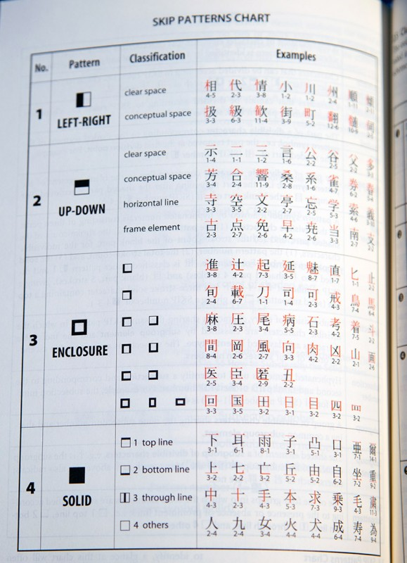 kodansha skip pattern chart how to use a kanji dictionary
