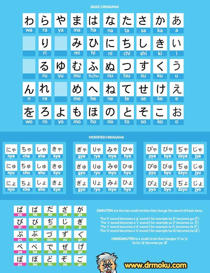 Hiragana Chart by Dr. Moku