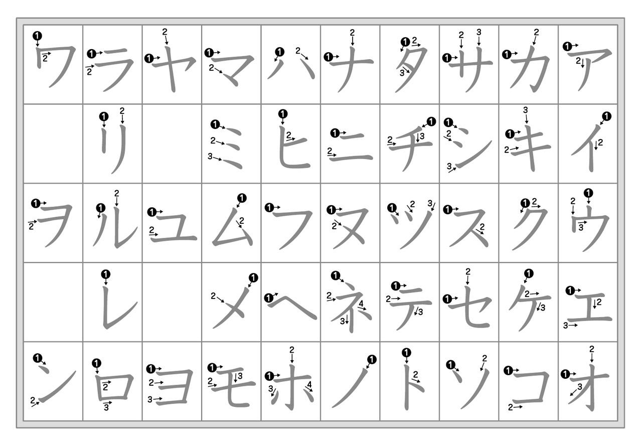 katakana chart with stroke order