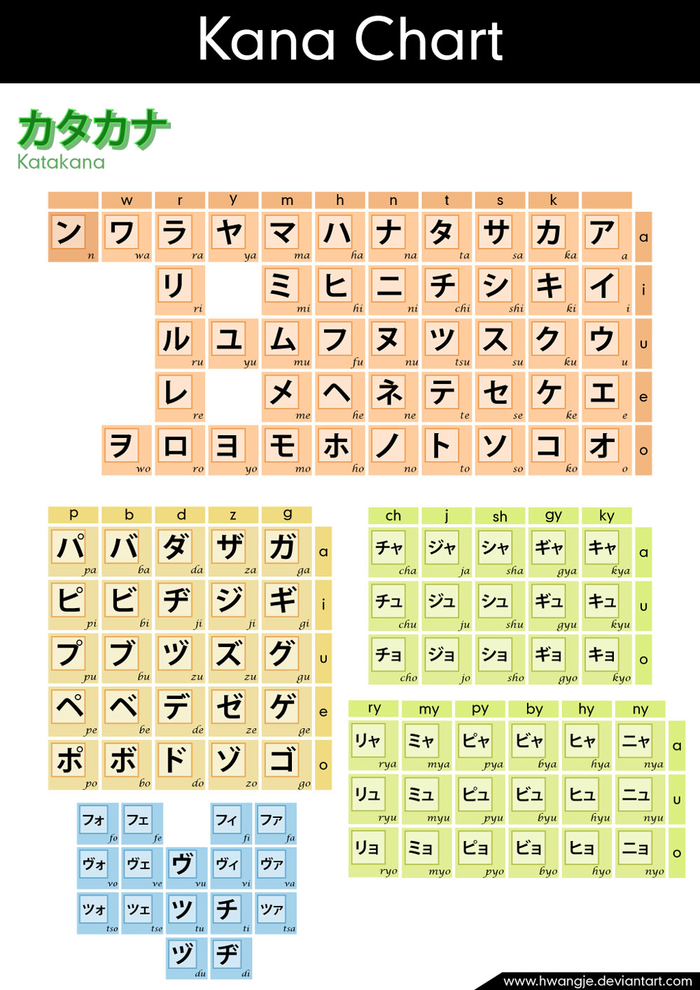 basic katakana chart with color coding