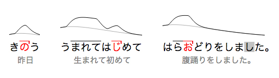 complete japanese sentence with pronunication guides
