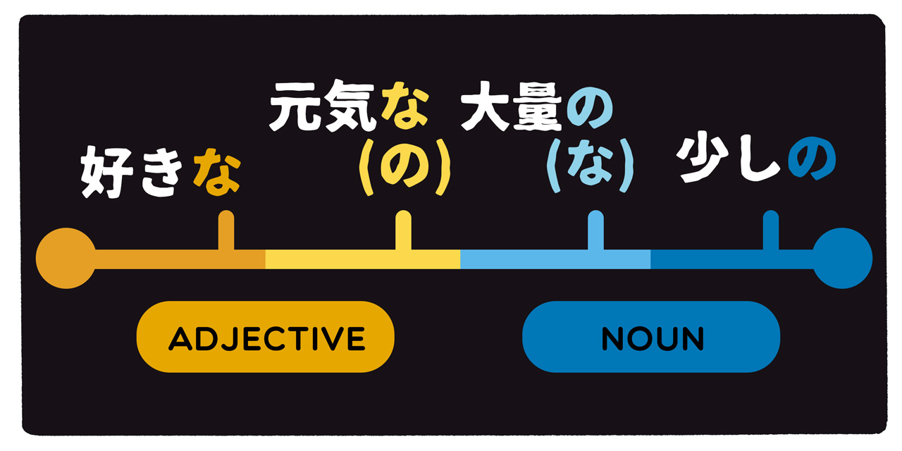 adjective and noun spectrum
