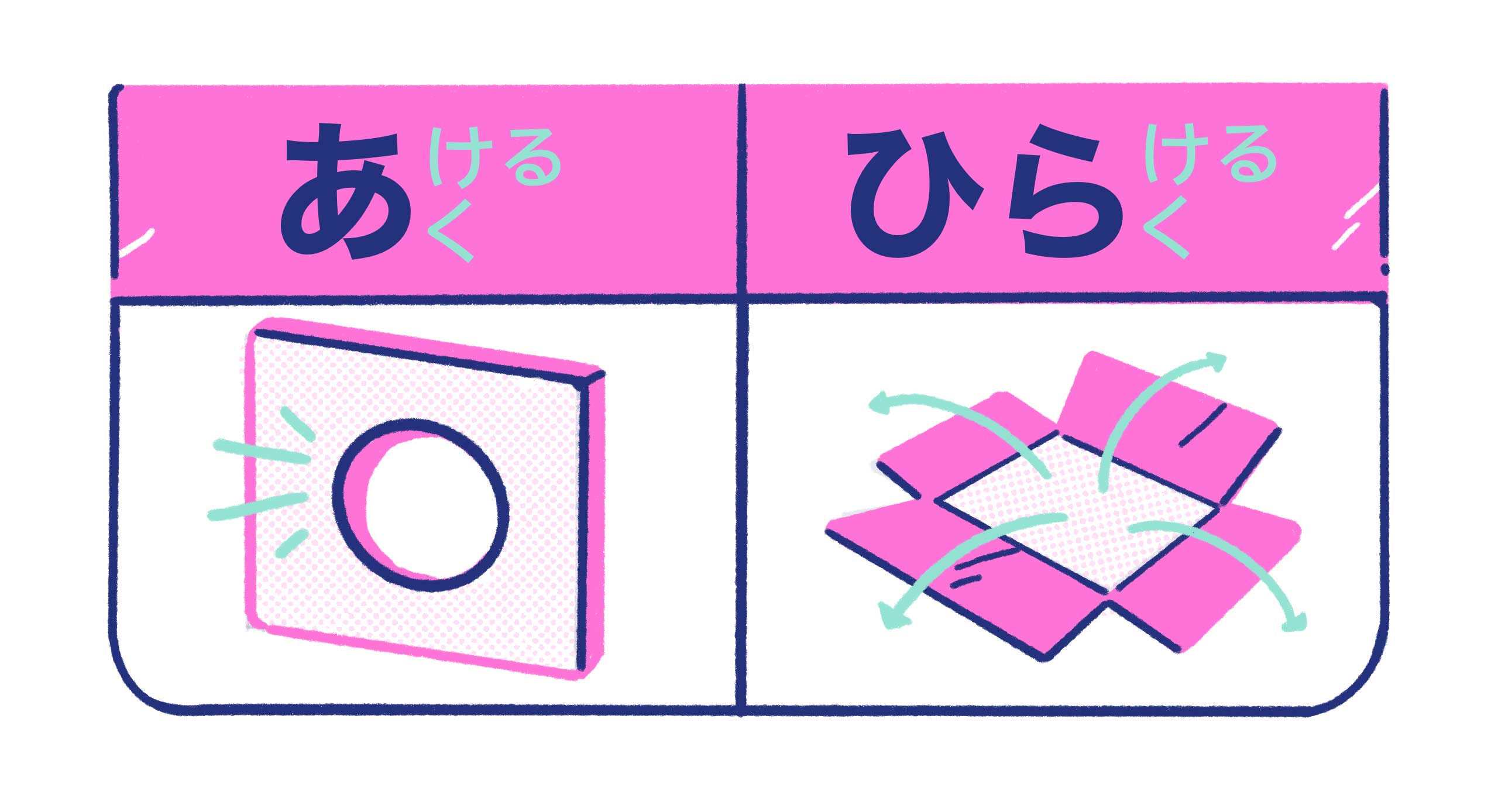 a wall with a hole for あける/あく and an opened box for ひらける/ひらく
