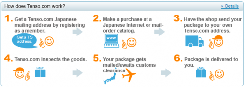 Tenso instructions on how to make a purchase