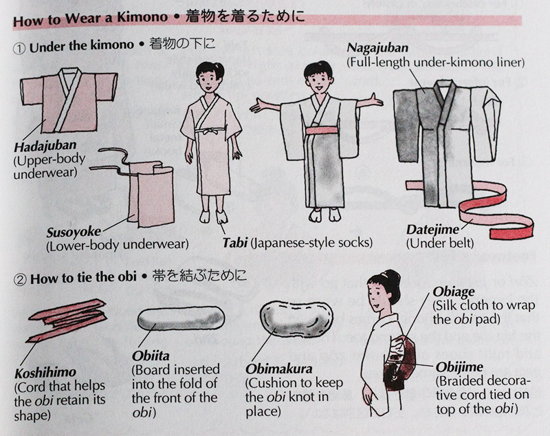 Page showing the layers of a kimono