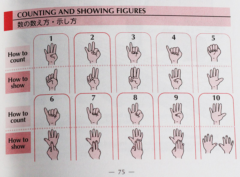 Chart that shows how to count numbers and show figures
