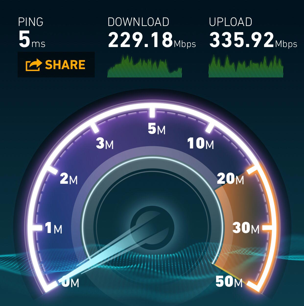 speed gauge showing internet speeds at bushitsu coworking space