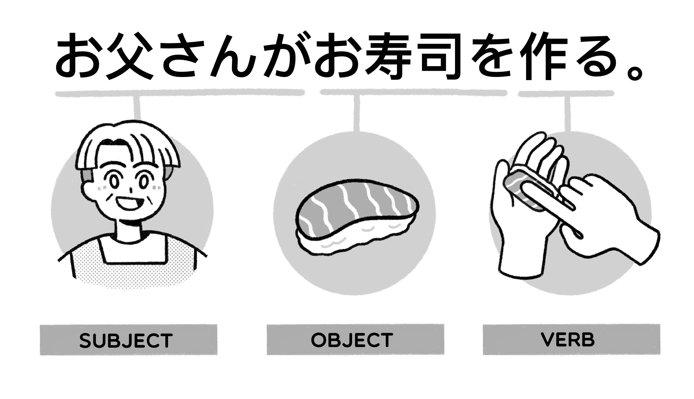 a subject, an object, a verb for a Japanese sentence お父さんが寿司を作る