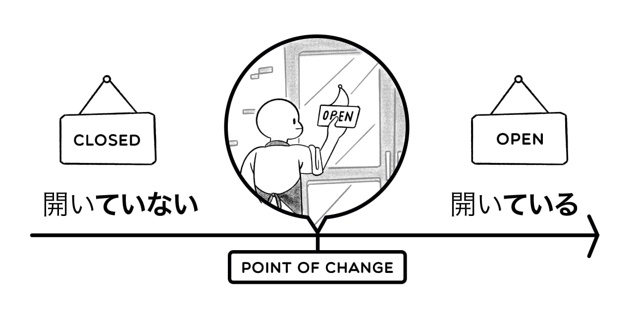 difference between ていない and ている in timeline