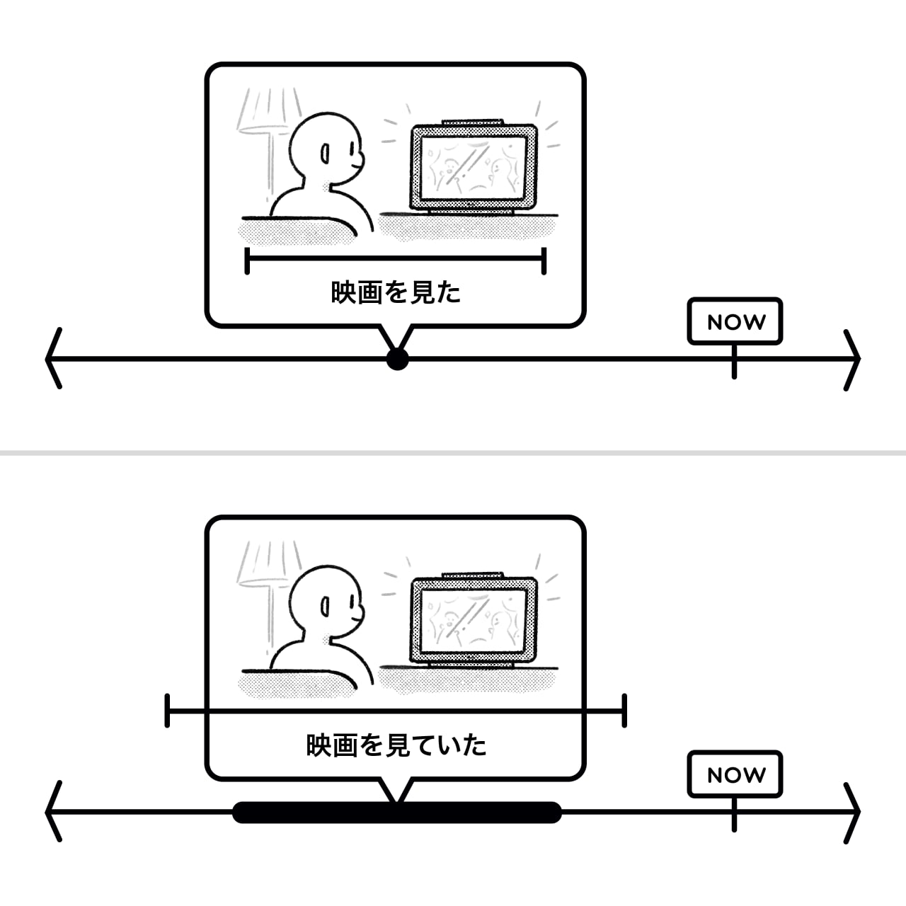 timelines showing the differences between 見た and 見ていた